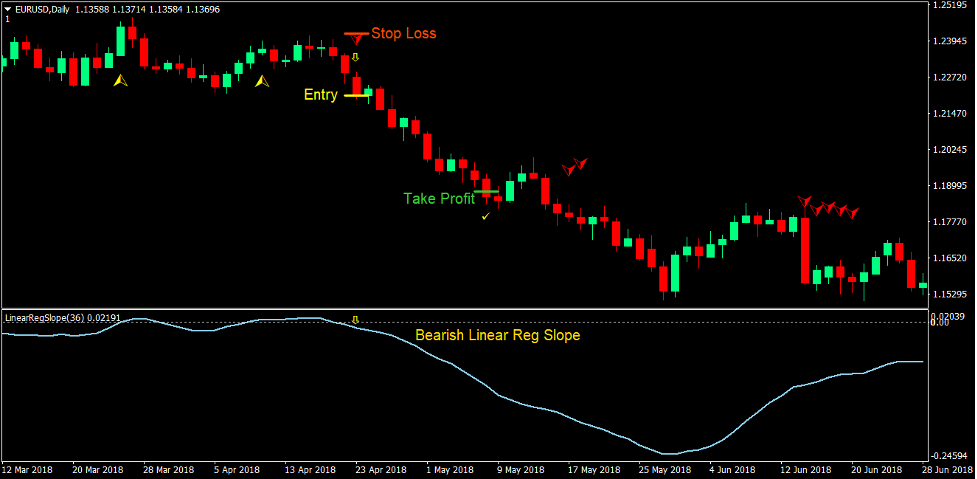 Klanny Slope Trend Forex Trading Strategy 4