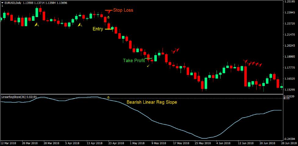 Klanny Slope Trend Estrategia de Forex Trading 4