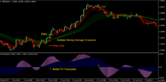 Moving Average Forecaster Forex Trading Strategy 1