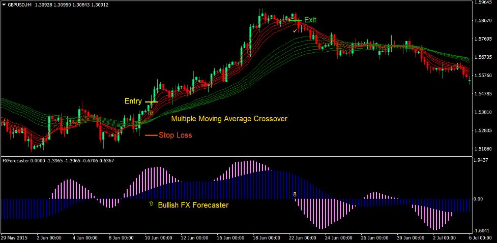 Moving Average Forecaster Forex Trading Strategy 1
