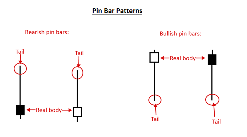 Pin Bar Patterns