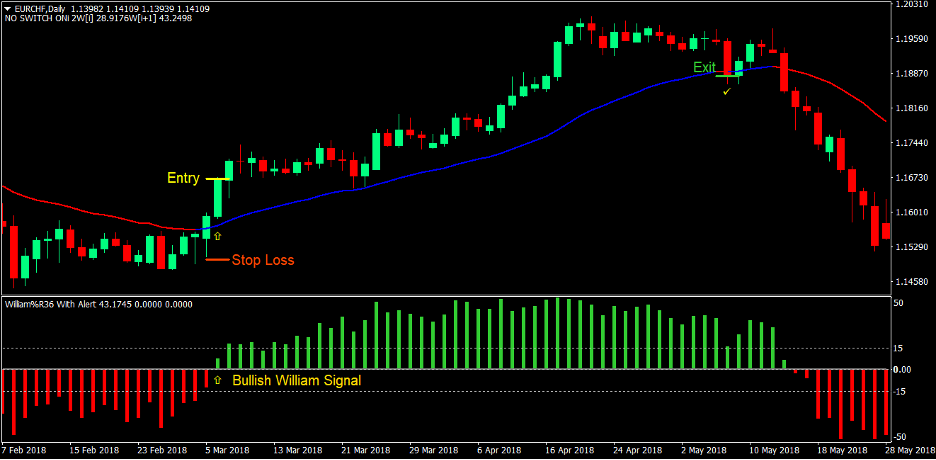 VR Moving Average Forex Trading Strategy 1