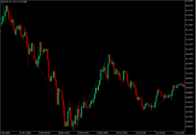Zigzag Pin Bar Bounce Forex Trading Strategy - MT5