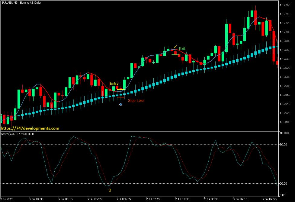Heiken Ashi – HMA Deep Trend Retracement Forex Trading Strategy – MT5