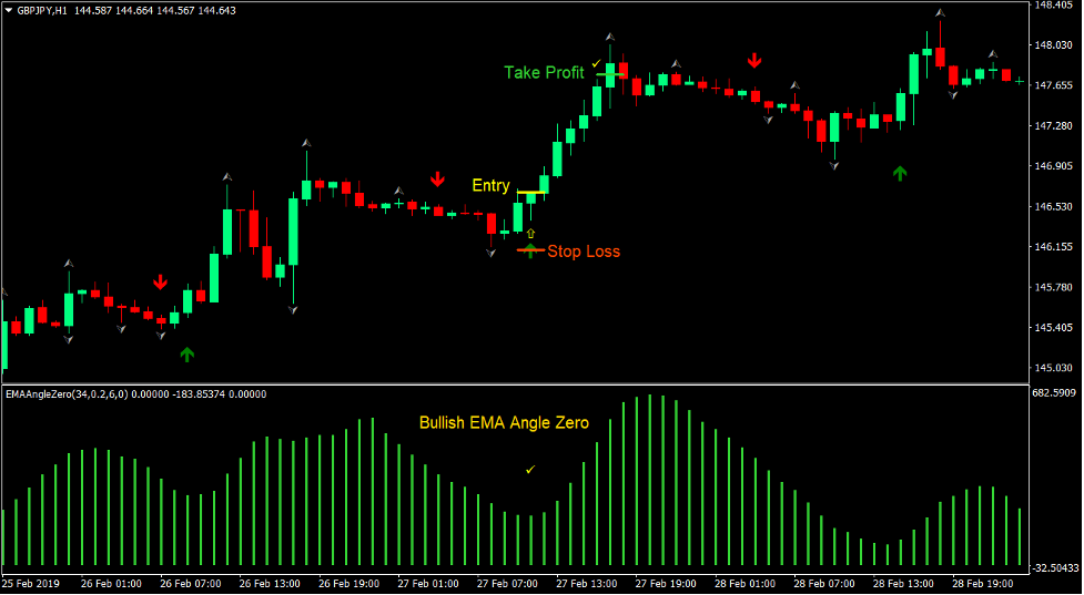 EMA Signals Forex Trading Strategy 1