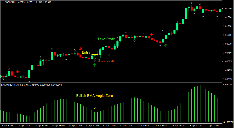 EMA Signals Forex Trading Strategy 2