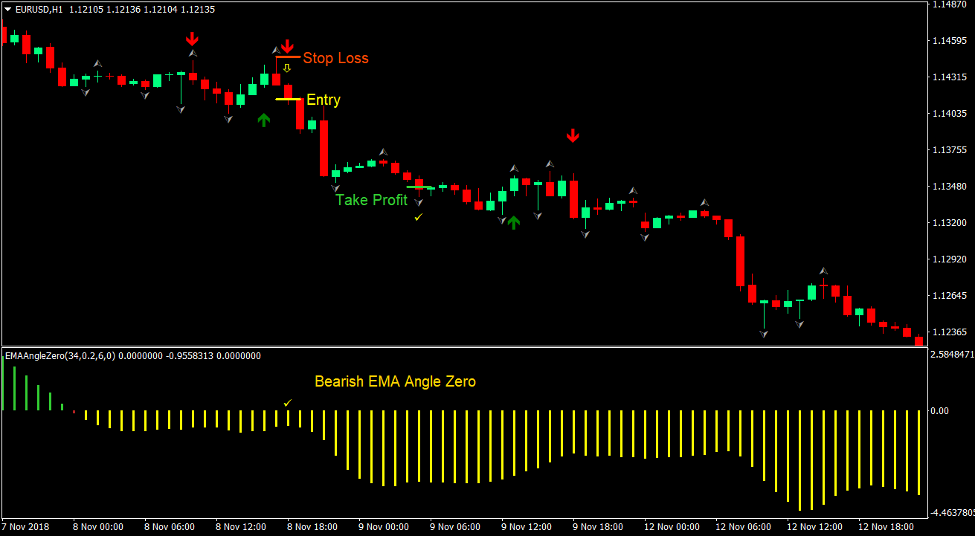 EMA Signals Forex Trading Strategy 3