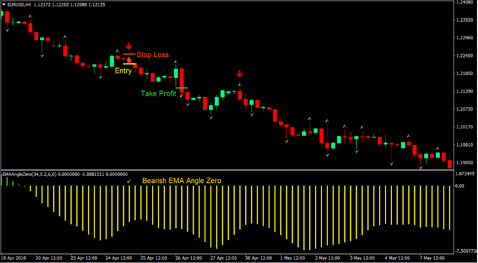 EMA Signals Forex Trading Strategy 4