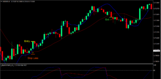 Linear Weighted Crossover Forex Trading Strategy 1