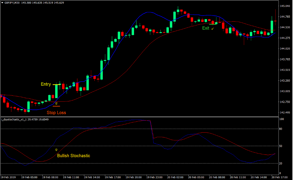 Linear Weighted Crossover Forex Trading Strategy 2