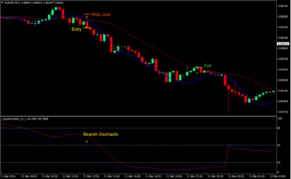 Linear Weighted Crossover Forex Trading Strategy 3