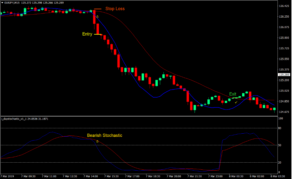 Linear Weighted Crossover Forex Trading Strategy 4