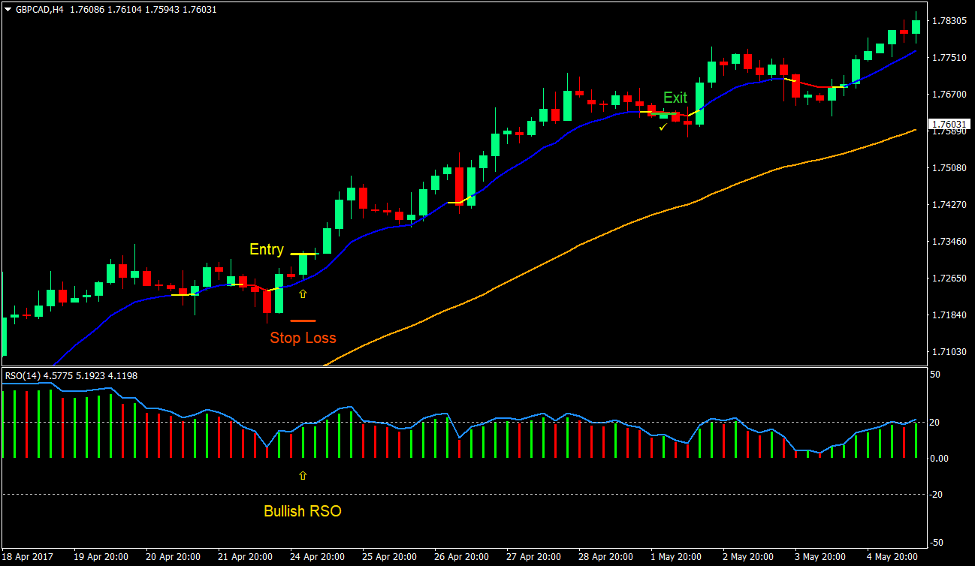 Moving Average RSO Trend Forex Trading Strategy 1
