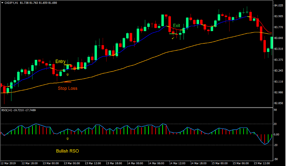 Moving Average RSO Trend Forex Trading Strategy 2