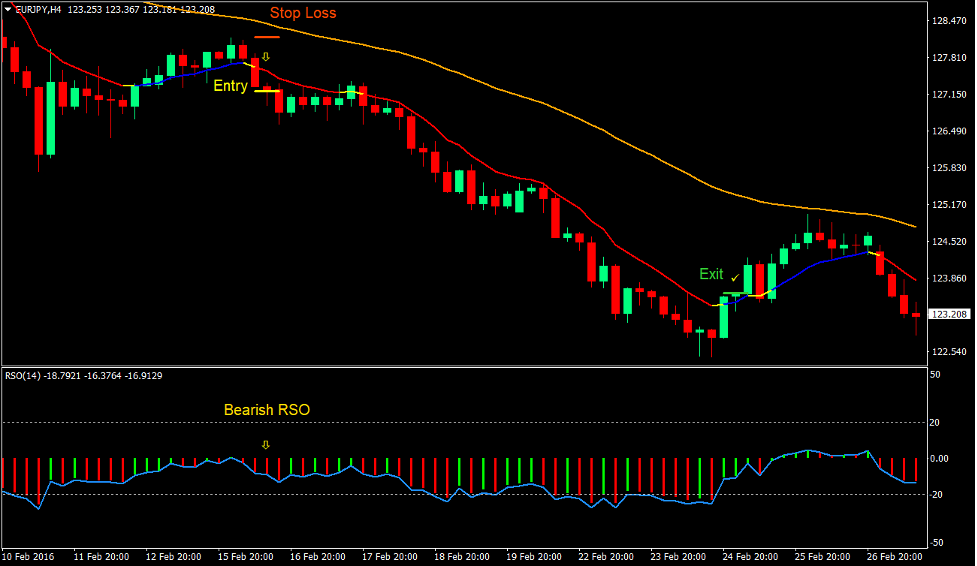 Moving Average RSO Trend Forex Trading Strategy 3