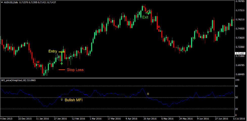 Notarius Trend Forex Trading Strategy 2