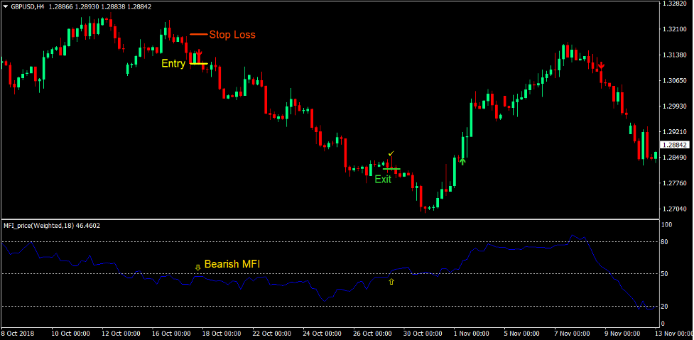 Notarius Trend Forex Trading Strategy 3