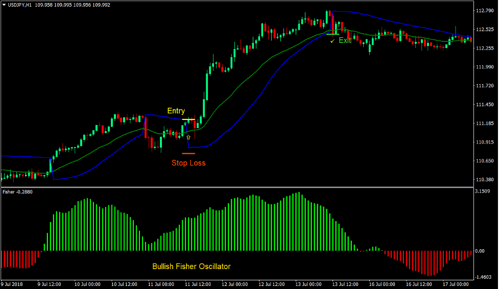 Parabolic Fisher Trend Forex Trading Strategy 2