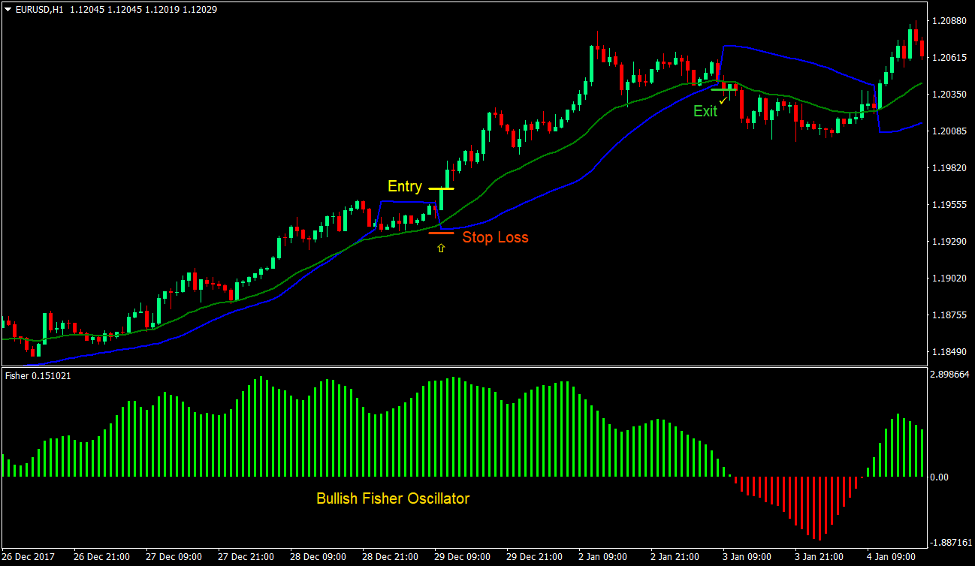Parabolic Fisher Trend Forex Trading Strategy