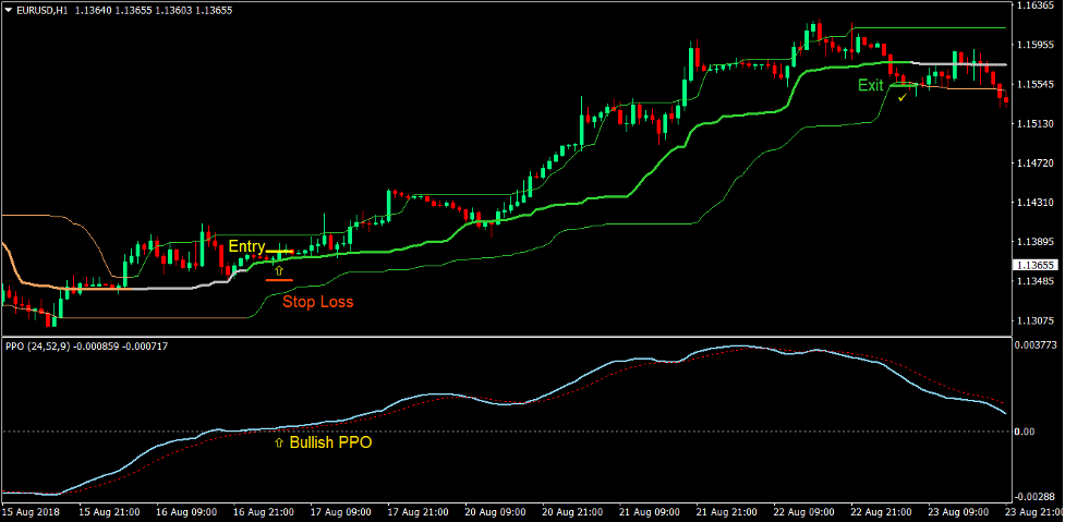 Quantile Price Oscillation Forex Trading Strategy