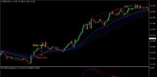 Regular Divergence Trend Reversal Forex Trading Strategy 1