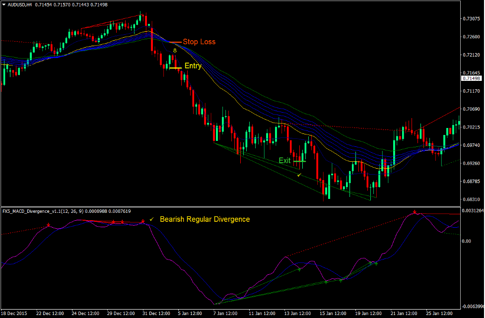 Regular Divergence Trend Reversal Forex Trading Strategy 3