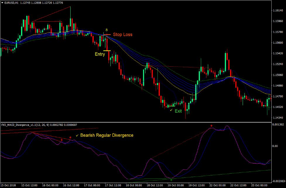 Regular Divergence Trend Reversal Forex Trading Strategy 4