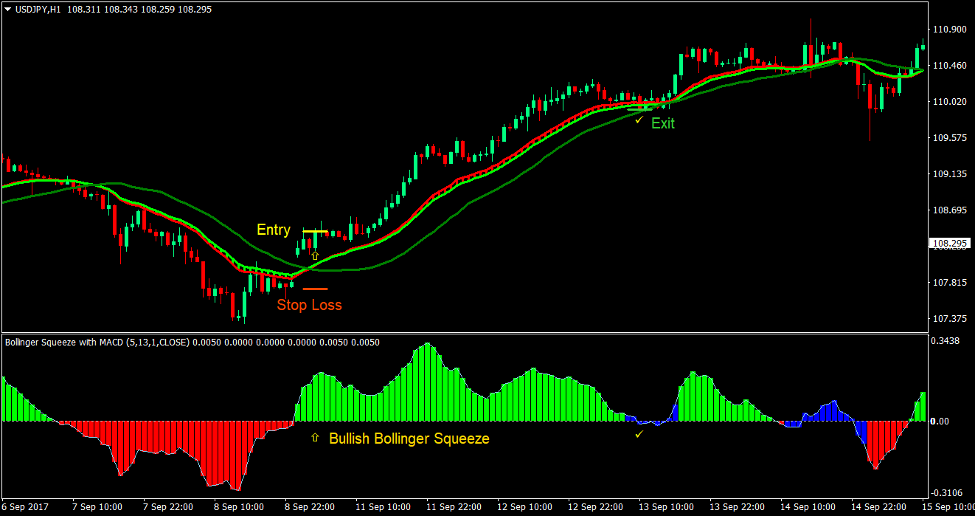 Ribbon Squeeze Forex Trading Strategy 1