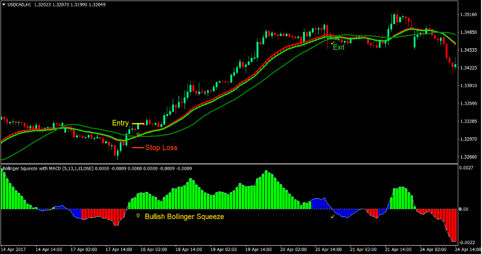 Ribbon Squeeze Forex Trading Strategy 2