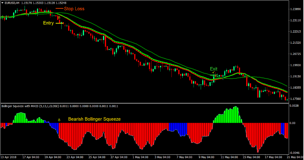 Ribbon Squeeze Forex Trading Strategy 3