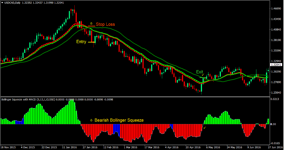 Ribbon Squeeze Forex Trading Strategy 4
