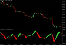 Sniper MACD Trend Divergence Forex Trading Strategy - MT5