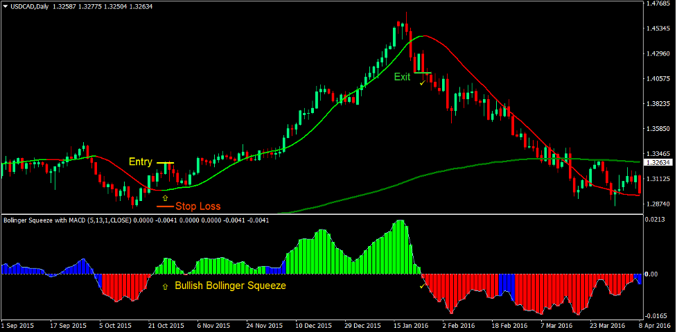Trend Squeeze Forex Trading Strategy 1