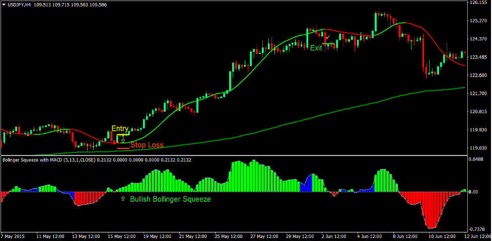 Trend Squeeze Forex Trading Strategy 2
