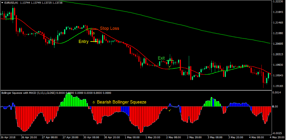 Trend Squeeze Forex Trading Strategy 3