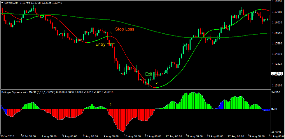 Trend Squeeze Forex Trading Strategy 4