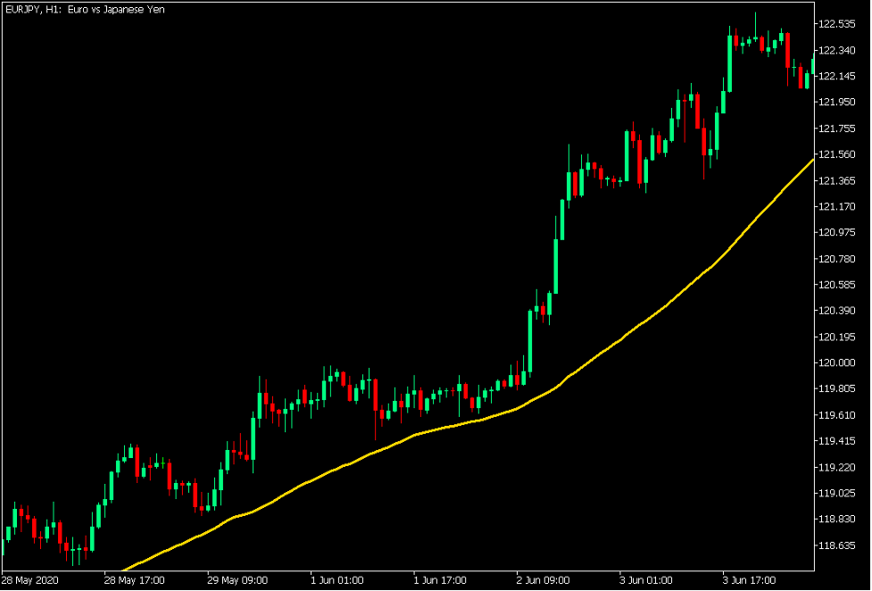 50 Simple Moving Average Line as a Mid-term Trend Indicator