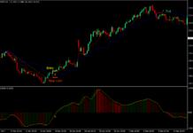Awesome Kijun Tenkan Breakout Forex Trading Strategy