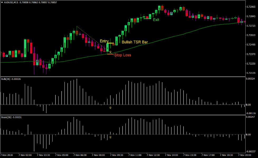 Bulls Bears TSR Forex Trading Strategy 1