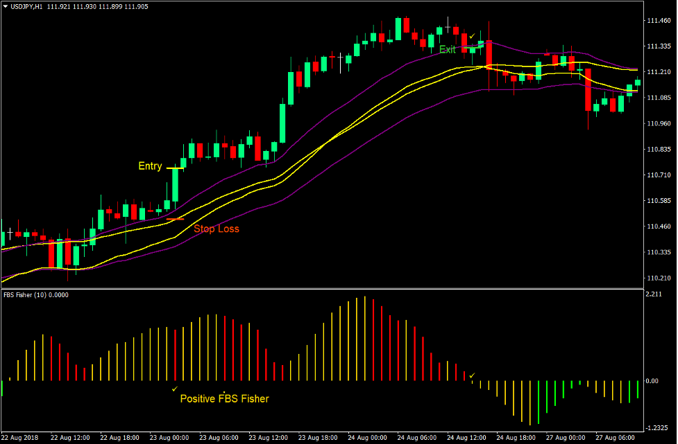Fisher Channel Momentum Forex Trading Strategy 1