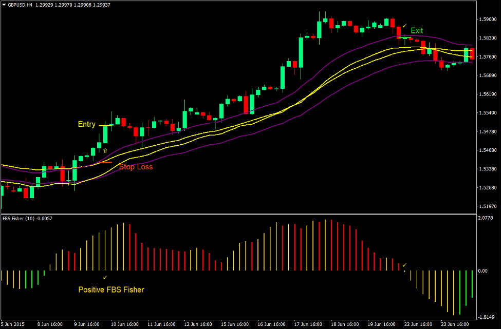 Fisher Channel Momentum Forex Trading Strategy 2