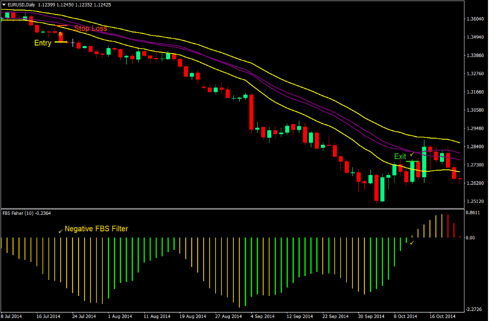 Fisher Channel Momentum Forex Trading Strategy 4