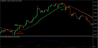 MACD SEFC Trend Reversal Forex Trading Strategy