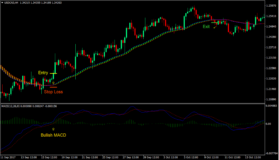 MACD SEFC Trend Reversal Forex Trading Strategy 2