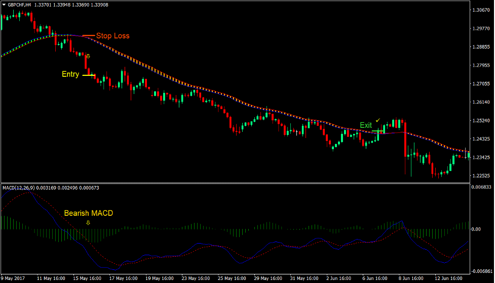 MACD SEFC Trend Reversal Forex Trading Strategy 5