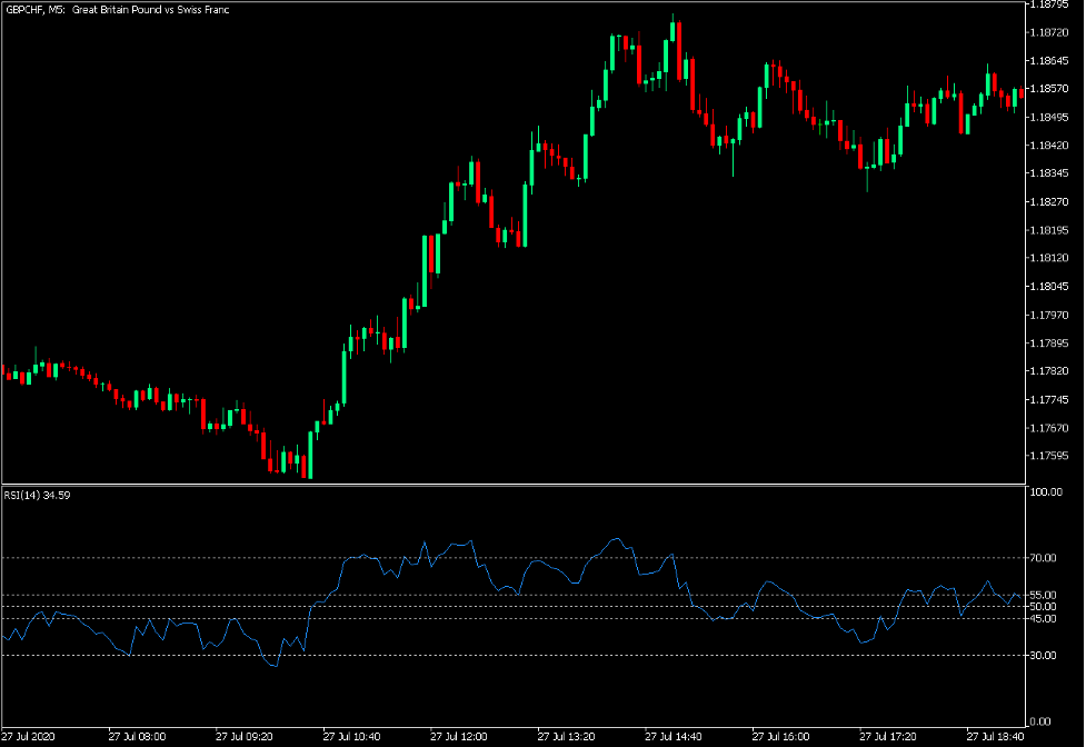 Relative Strength Index MT5