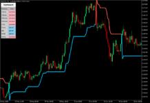 Super Trend Indicator MT5