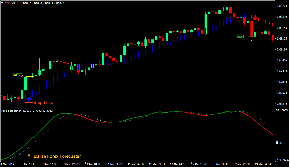 Trend Forecaster Forex Trading Strategy 1