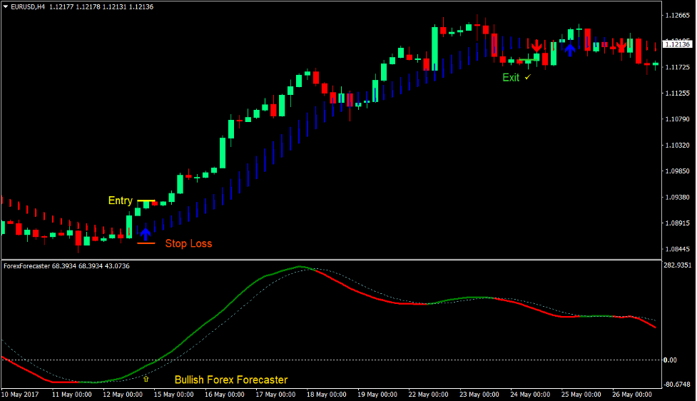 Trend Forecaster Forex Trading Strategy 2