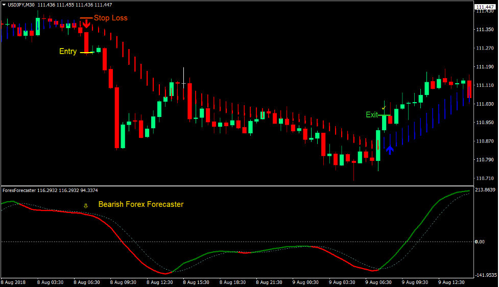 Trend Forecaster Forex Trading Strategy 4